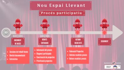 Fases del Procés Participatiu