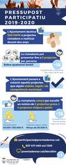 Infografia del procés pressupost participatiu 2019-2020